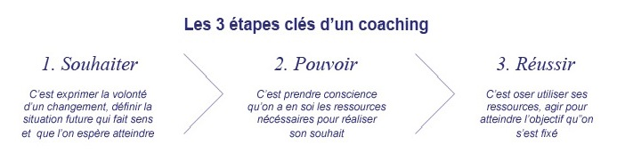 spr coaching - les 3 étapes d'un coaching- dimensionné 06-03-17